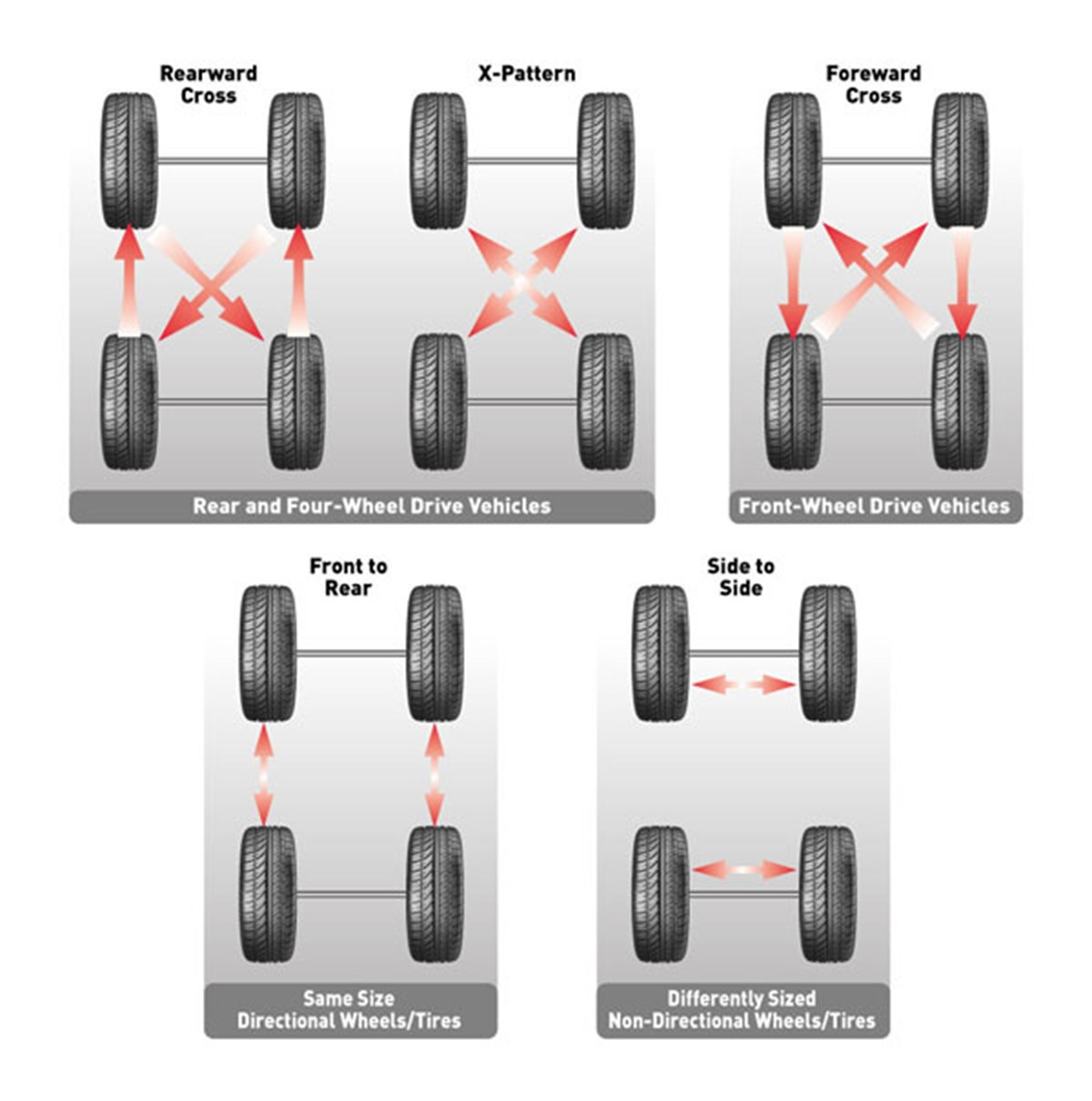 What Is Tire Rotation >> Tire Rotation Wall Chart Bob Is The Oil Guy