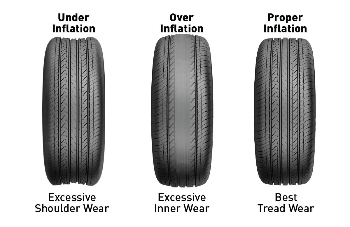 How are tires rated?