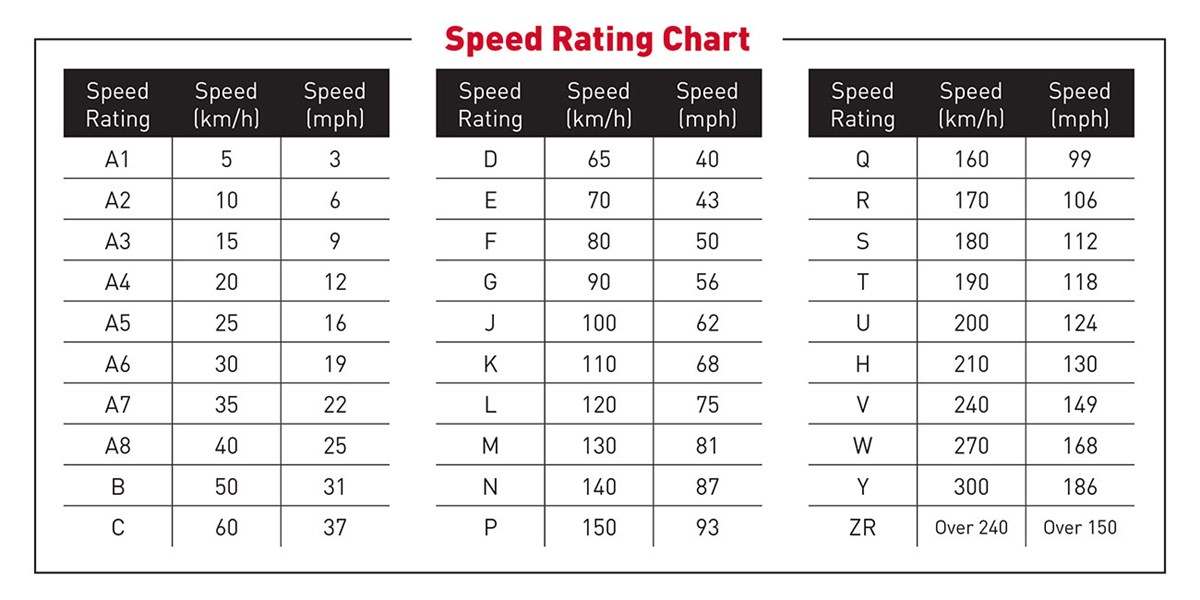 Tires Rating Chart >> Speed Rating Chart For Trailer Tires - Ply rating chart 2019 2020 top car models - ayucar
