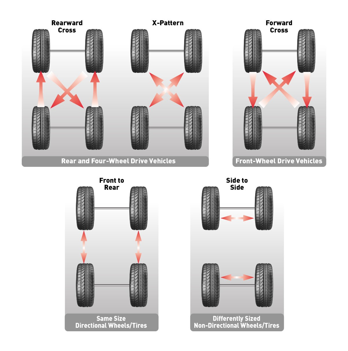 Tire pressures and wear